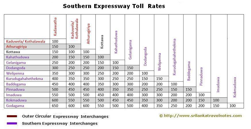 Southern Expressway in Sri Lanka